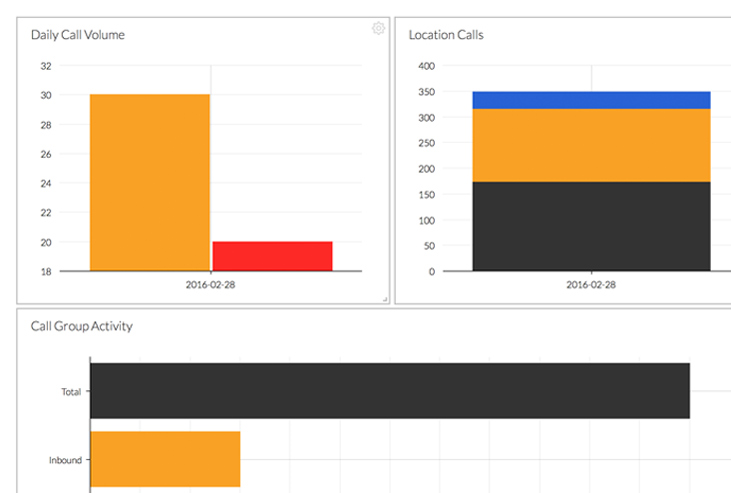 Voice Analytics Custom Dashboards