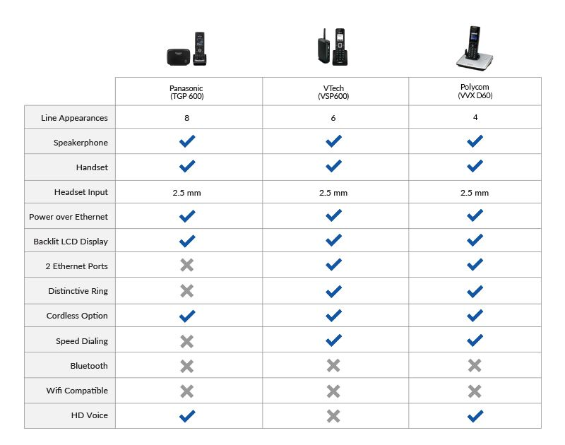 Compare Cordless Phones