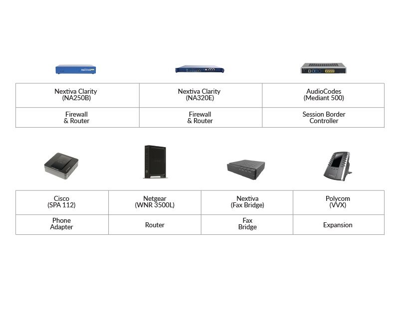 Business VoIP Devices