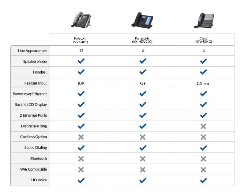 Mid-Level Business VoIP Phones